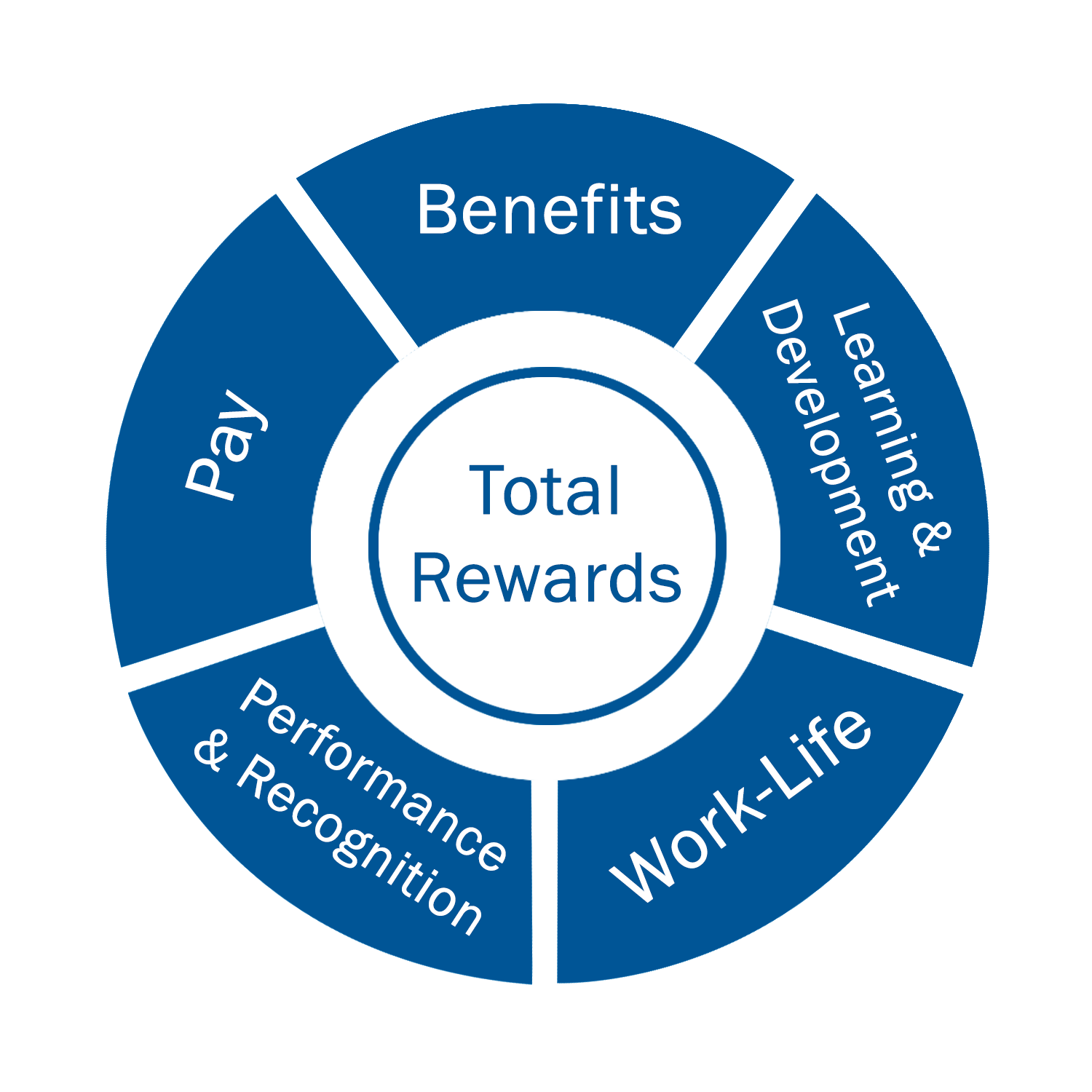 Total Rewards: Benefits, Pay, Work/Life, Learning and Development,